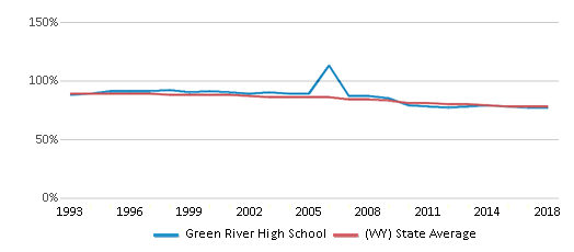 This chart display the percentage of White students in Green River High School and the percentage of White public school students in Wyoming by year, with the latest 2017-18 school year data.