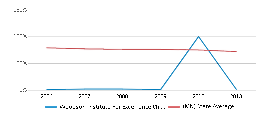 This chart display the percentage of White students in Woodson Institute For Excellence Ch Elementary School and the percentage of White public school students in Minnesota by year, with the latest 2012-13 school year data.