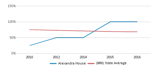 This chart display the percentage of White students in Alexandra House and the percentage of White public school students in Minnesota by year, with the latest 2015-16 school year data.