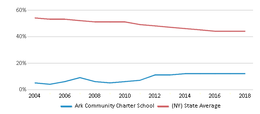 This chart display the percentage of White students in Ark Community Charter School and the percentage of White public school students in New York by year, with the latest 2017-18 school year data.