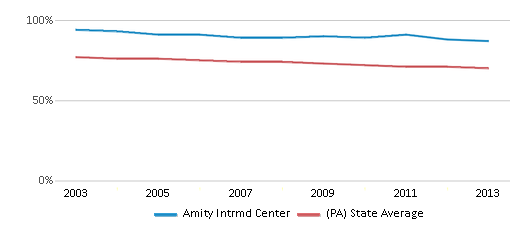 This chart display the percentage of White students in Amity Intrmd Center and the percentage of White public school students in Pennsylvania by year, with the latest 2012-13 school year data.