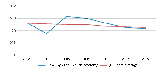 This chart display the percentage of White students in Bowling Green Youth Academy and the percentage of White public school students in Florida by year, with the latest 2008-09 school year data.