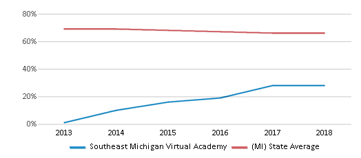 This chart display the percentage of White students in Southeast Michigan Virtual Academy and the percentage of White public school students in Michigan by year, with the latest 2017-18 school year data.