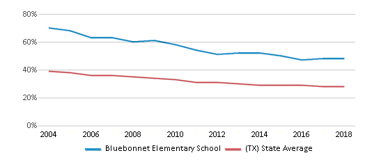 This chart display the percentage of White students in Bluebonnet Elementary School and the percentage of White public school students in Texas by year, with the latest 2017-18 school year data.