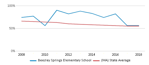 This chart display the percentage of White students in Beezley Springs Elementary School and the percentage of White public school students in Washington by year, with the latest 2017-18 school year data.