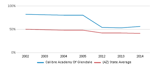 This chart display the percentage of White students in Calibre Academy Of Glendale and the percentage of White public school students in Arizona by year, with the latest 2013-14 school year data.