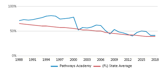 This chart display the percentage of White students in Pathways Academy and the percentage of White public school students in Florida by year, with the latest 2017-18 school year data.