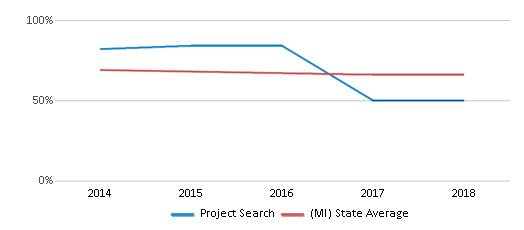 This chart display the percentage of White students in Project Search and the percentage of White public school students in Michigan by year, with the latest 2017-18 school year data.
