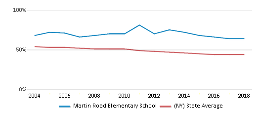 This chart display the percentage of White students in Martin Road Elementary School and the percentage of White public school students in New York by year, with the latest 2017-18 school year data.