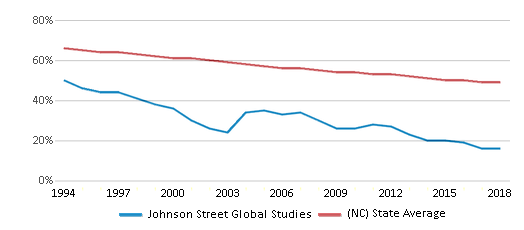 This chart display the percentage of White students in Johnson Street Global Studies and the percentage of White public school students in North Carolina by year, with the latest 2017-18 school year data.