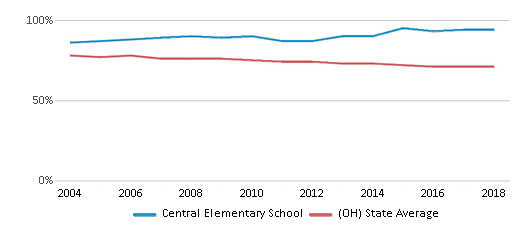 This chart display the percentage of White students in Central Elementary School and the percentage of White public school students in Ohio by year, with the latest 2017-18 school year data.