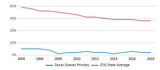 This chart display the percentage of White students in Cesar Chavez Primary and the percentage of White public school students in Texas by year, with the latest 2017-18 school year data.