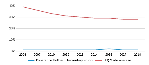 This chart display the percentage of White students in Constance Hulbert Elementary School and the percentage of White public school students in Texas by year, with the latest 2017-18 school year data.