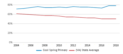This chart display the percentage of White students in Cool Spring Primary and the percentage of White public school students in Virginia by year, with the latest 2017-18 school year data.