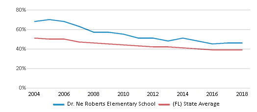 This chart display the percentage of White students in Dr. Ne Roberts Elementary School and the percentage of White public school students in Florida by year, with the latest 2017-18 school year data.