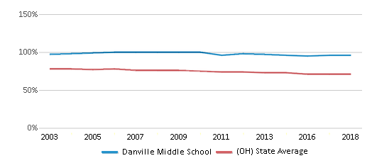 This chart display the percentage of White students in Danville Middle School and the percentage of White public school students in Ohio by year, with the latest 2017-18 school year data.