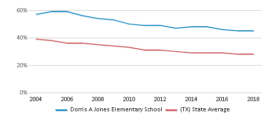 This chart display the percentage of White students in Dorris A Jones Elementary School and the percentage of White public school students in Texas by year, with the latest 2017-18 school year data.