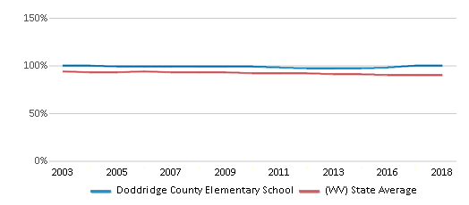 This chart display the percentage of White students in Doddridge County Elementary School and the percentage of White public school students in West Virginia by year, with the latest 2017-18 school year data.