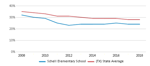This chart display the percentage of White students in Schell Elementary School and the percentage of White public school students in Texas by year, with the latest 2017-18 school year data.
