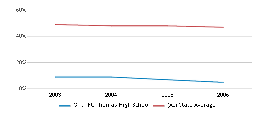 This chart display the percentage of White students in Gift - Ft. Thomas High School and the percentage of White public school students in Arizona by year, with the latest 2005-06 school year data.