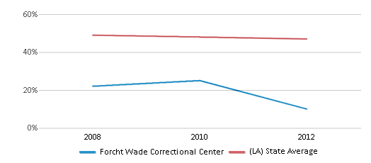 This chart display the percentage of White students in Forcht Wade Correctional Center and the percentage of White public school students in Louisiana by year, with the latest 2011-12 school year data.