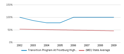 This chart display the percentage of White students in Transition Program At Frostburg High School and the percentage of White public school students in Maryland by year, with the latest 2008-09 school year data.