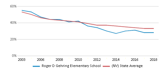 This chart display the percentage of White students in Roger D Gehring Elementary School and the percentage of White public school students in Nevada by year, with the latest 2017-18 school year data.