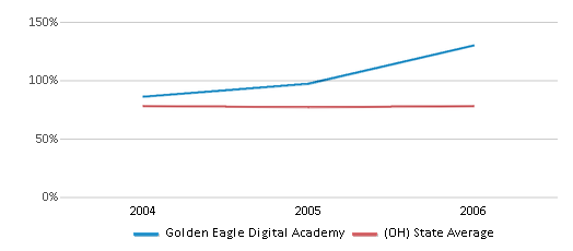 This chart display the percentage of White students in Golden Eagle Digital Academy and the percentage of White public school students in Ohio by year, with the latest 2005-06 school year data.