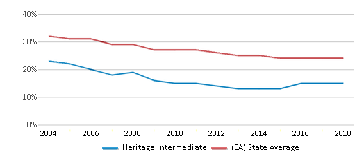 This chart display the percentage of White students in Heritage Intermediate and the percentage of White public school students in California by year, with the latest 2017-18 school year data.