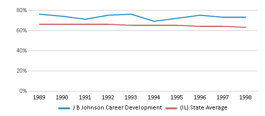This chart display the percentage of White students in J B Johnson Career Development and the percentage of White public school students in Illinois by year, with the latest 1997-98 school year data.