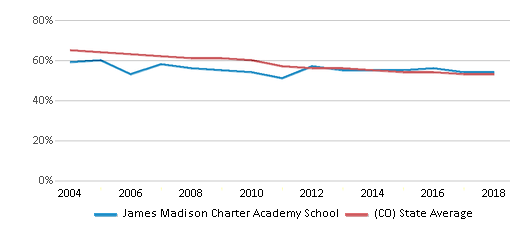 This chart display the percentage of White students in James Madison Charter Academy School and the percentage of White public school students in Colorado by year, with the latest 2017-18 school year data.
