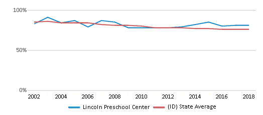 This chart display the percentage of White students in Lincoln Preschool Center and the percentage of White public school students in Idaho by year, with the latest 2017-18 school year data.