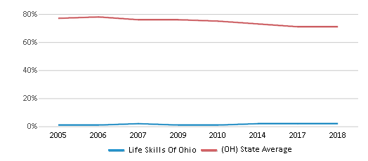 This chart display the percentage of White students in Life Skills Of Ohio and the percentage of White public school students in Ohio by year, with the latest 2017-18 school year data.