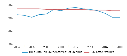 This chart display the percentage of White students in Lake Carolina Elementary Lower Campus and the percentage of White public school students in South Carolina by year, with the latest 2017-18 school year data.