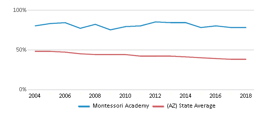 This chart display the percentage of White students in Montessori Academy and the percentage of White public school students in Arizona by year, with the latest 2017-18 school year data.