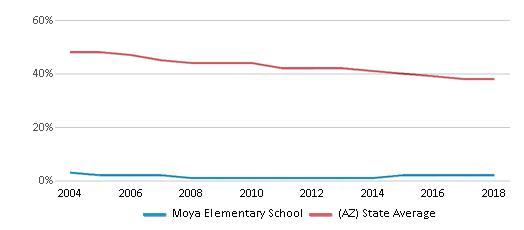 This chart display the percentage of White students in Moya Elementary School and the percentage of White public school students in Arizona by year, with the latest 2017-18 school year data.