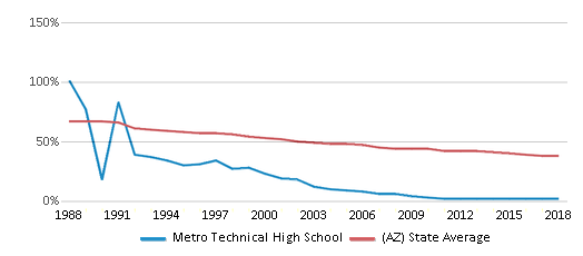 This chart display the percentage of White students in Metro Technical High School and the percentage of White public school students in Arizona by year, with the latest 2017-18 school year data.