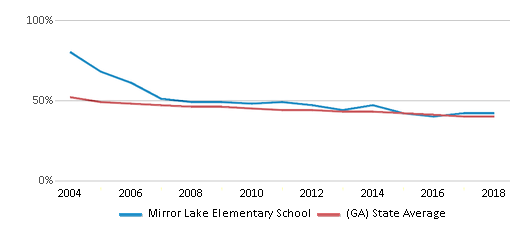 This chart display the percentage of White students in Mirror Lake Elementary School and the percentage of White public school students in Georgia by year, with the latest 2017-18 school year data.