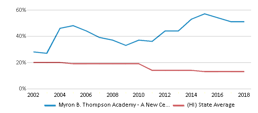 This chart display the percentage of White students in Myron B. Thompson Academy - A New Century Pcs and the percentage of White public school students in Hawaii by year, with the latest 2017-18 school year data.