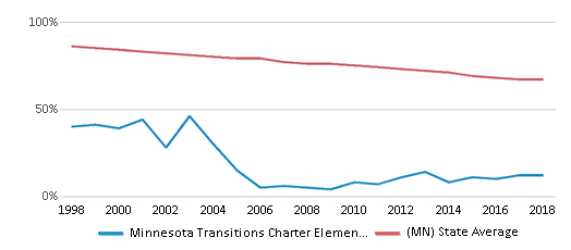 This chart display the percentage of White students in Minnesota Transitions Charter Elementary School and the percentage of White public school students in Minnesota by year, with the latest 2017-18 school year data.