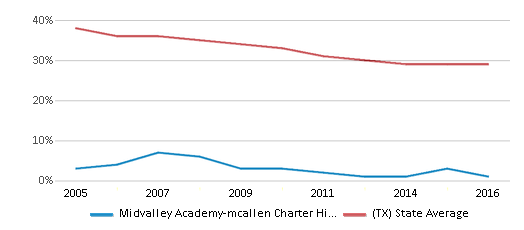 This chart display the percentage of White students in Midvalley Academy-mcallen Charter High School and the percentage of White public school students in Texas by year, with the latest 2015-16 school year data.