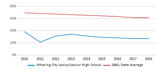 This chart display the percentage of White students in Whaling City Junior/senior High School and the percentage of White public school students in Massachusetts by year, with the latest 2017-18 school year data.