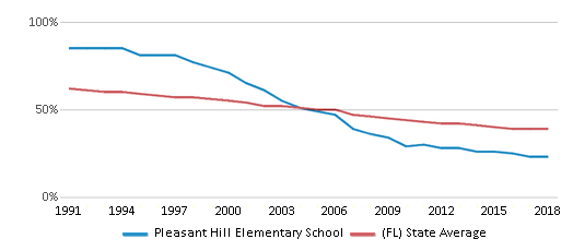 This chart display the percentage of White students in Pleasant Hill Elementary School and the percentage of White public school students in Florida by year, with the latest 2017-18 school year data.