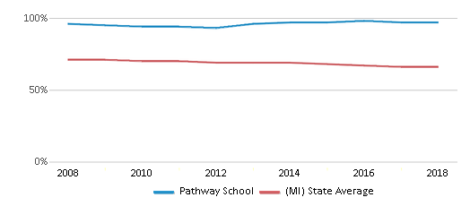 This chart display the percentage of White students in Pathway School and the percentage of White public school students in Michigan by year, with the latest 2017-18 school year data.