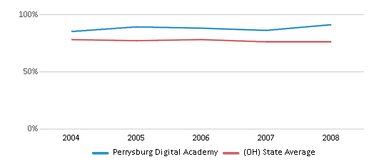 This chart display the percentage of White students in Perrysburg Digital Academy and the percentage of White public school students in Ohio by year, with the latest 2007-08 school year data.