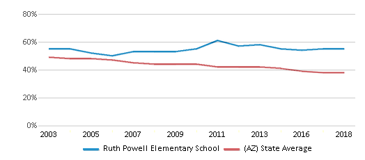 This chart display the percentage of White students in Ruth Powell Elementary School and the percentage of White public school students in Arizona by year, with the latest 2017-18 school year data.