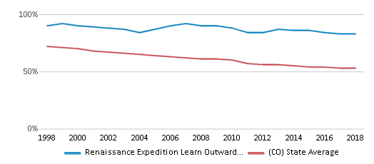 This chart display the percentage of White students in Renaissance Expedition Learn Outward Bound School and the percentage of White public school students in Colorado by year, with the latest 2017-18 school year data.