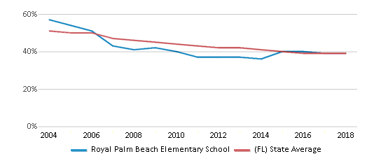 This chart display the percentage of White students in Royal Palm Beach Elementary School and the percentage of White public school students in Florida by year, with the latest 2017-18 school year data.