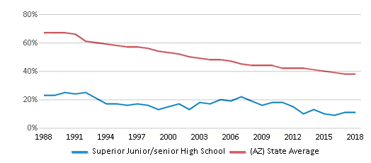 This chart display the percentage of White students in Superior Junior/senior High School and the percentage of White public school students in Arizona by year, with the latest 2017-18 school year data.