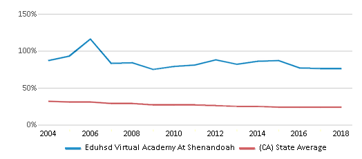 This chart display the percentage of White students in Eduhsd Virtual Academy At Shenandoah and the percentage of White public school students in California by year, with the latest 2017-18 school year data.